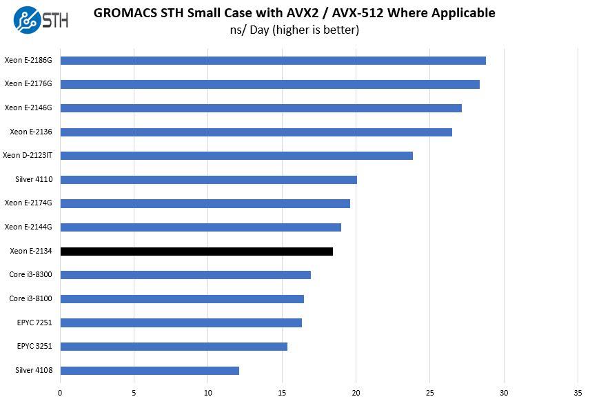 Intel Xeon E 2134 GROMACS STH Small Benchmark