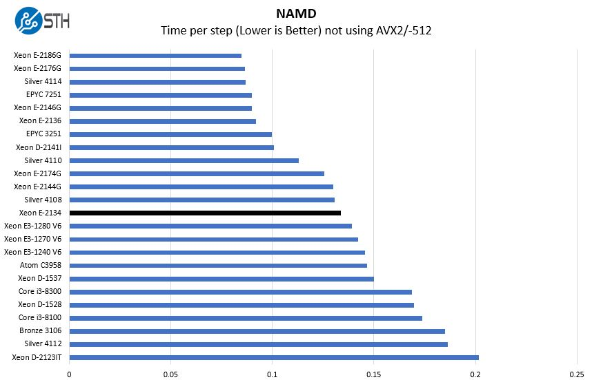 Intel Xeon E 2134 NAMD Benchmark