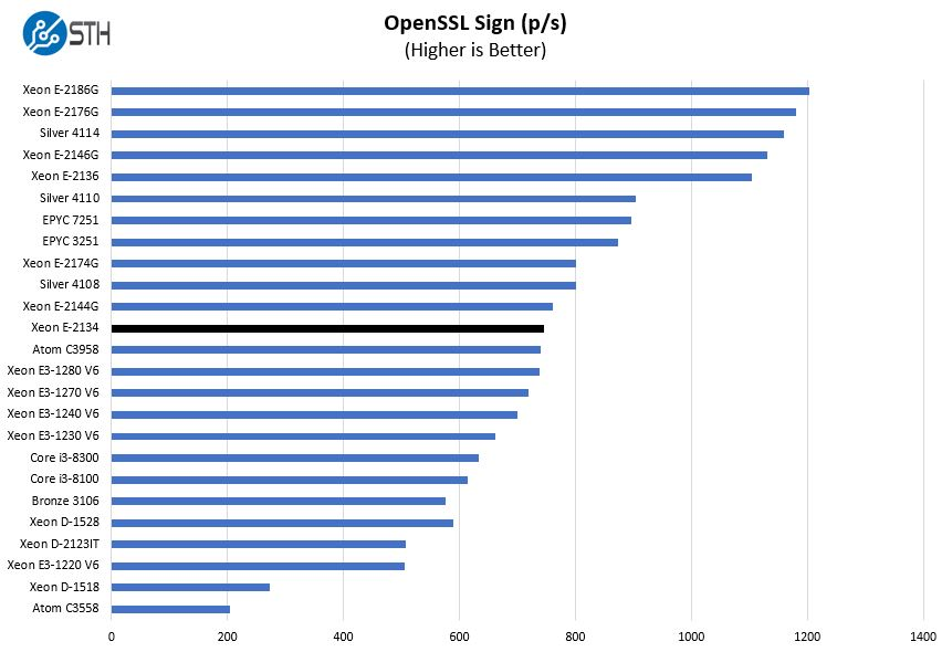 Intel Xeon E 2134 OpenSSL Sign Benchmark