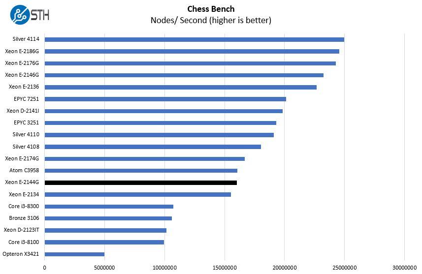 Intel Xeon E 2144G Chess Benchmark