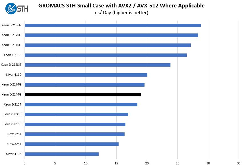 Intel Xeon E 2144G GROMACS STH Small Benchmark