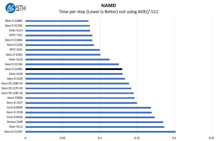 Intel Xeon E 2144G NAMD Benchmark
