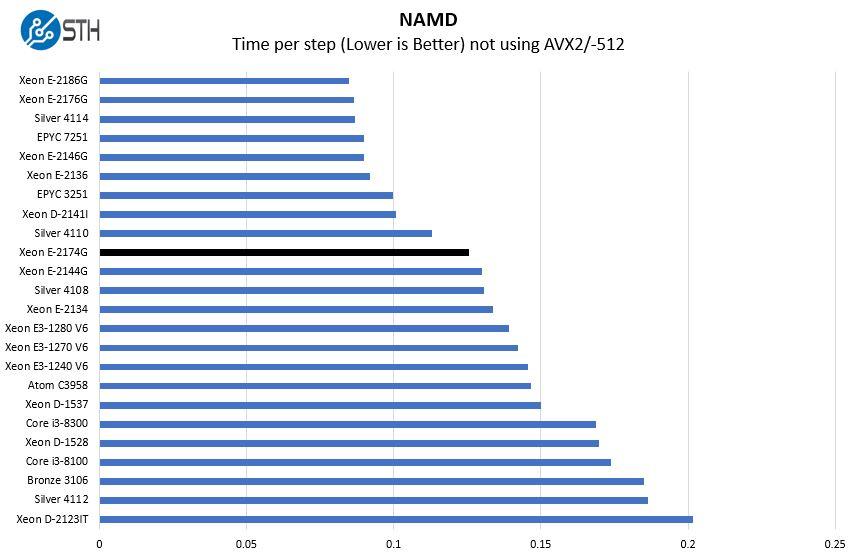 Intel Xeon E 2174G NAMD Benchmark