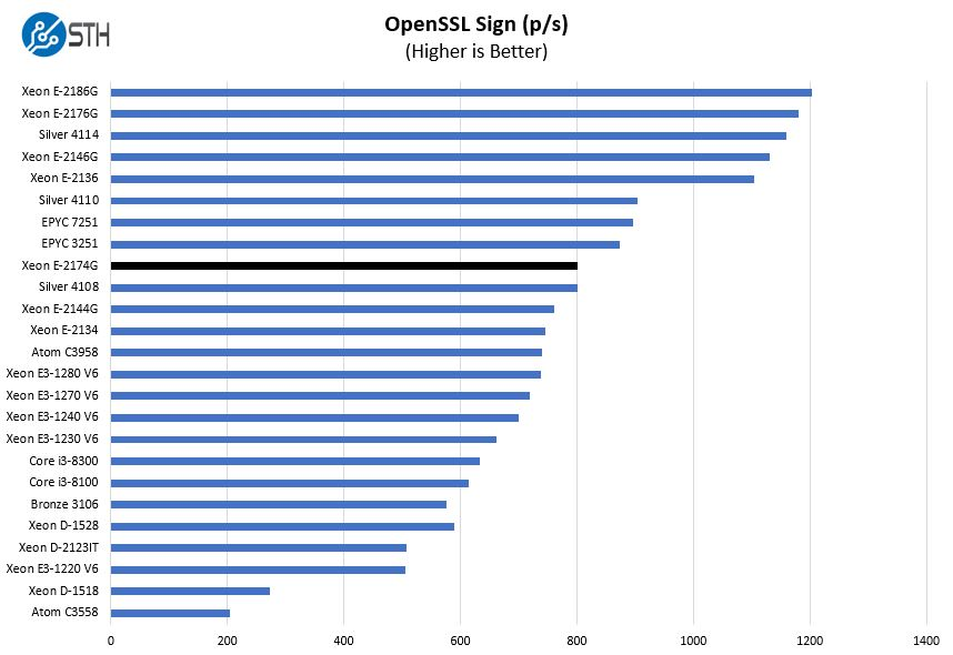 Intel Xeon E 2174G OpenSSL Sign Benchmark