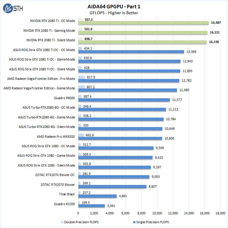 NVIDIA RTX 2080 Ti AIDA64 GPGPU Part 1