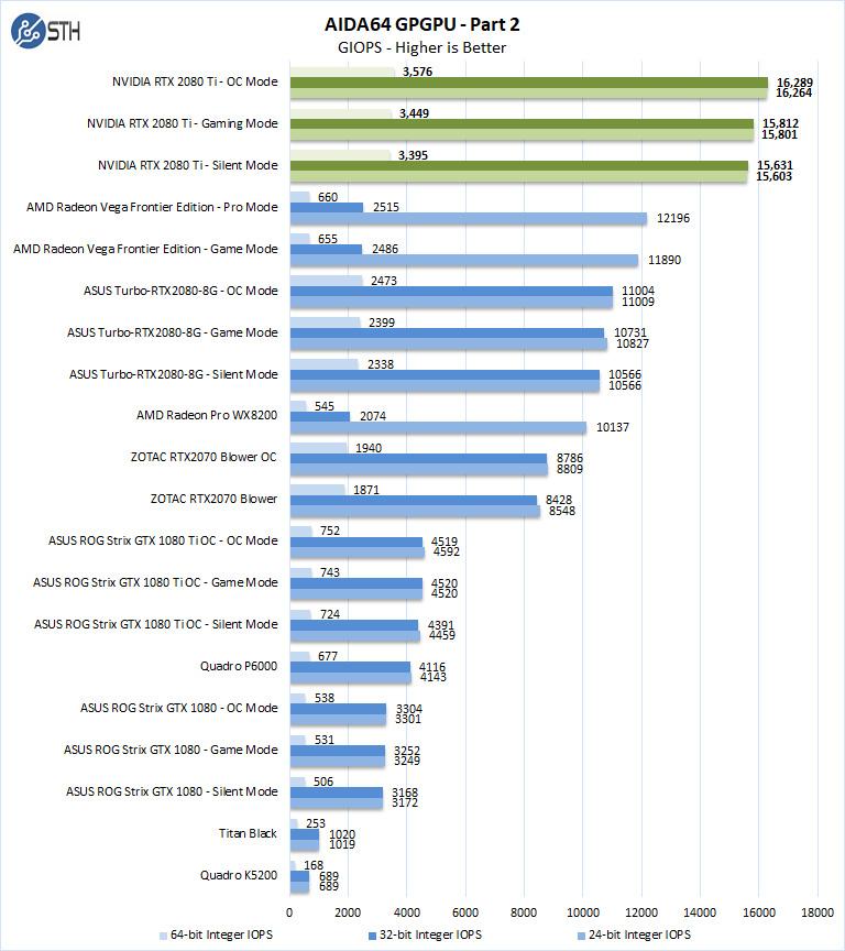 NVIDIA RTX 2080 Ti AIDA64 GPGPU Part 2