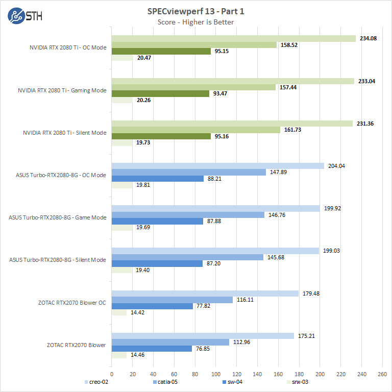 NVIDIA RTX 2080 Ti SPECviewperf13 Part 1