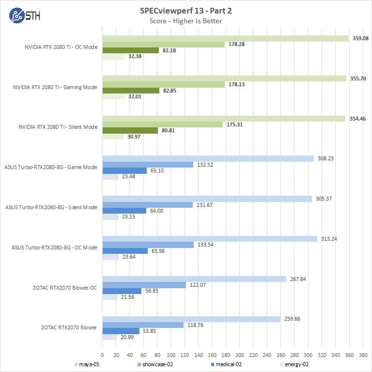 NVIDIA RTX 2080 Ti SPECviewperf13 Part 2