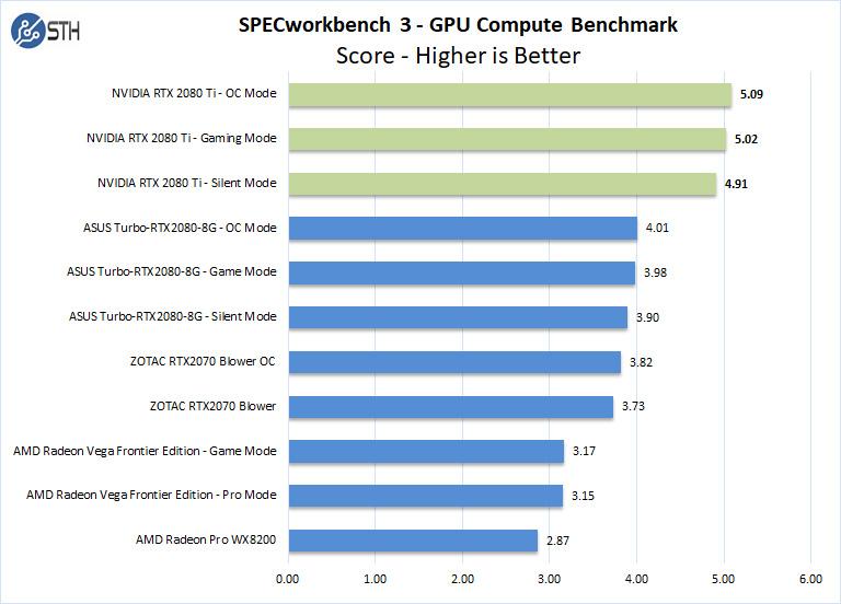 NVIDIA RTX 2080 Ti SPECworkbench