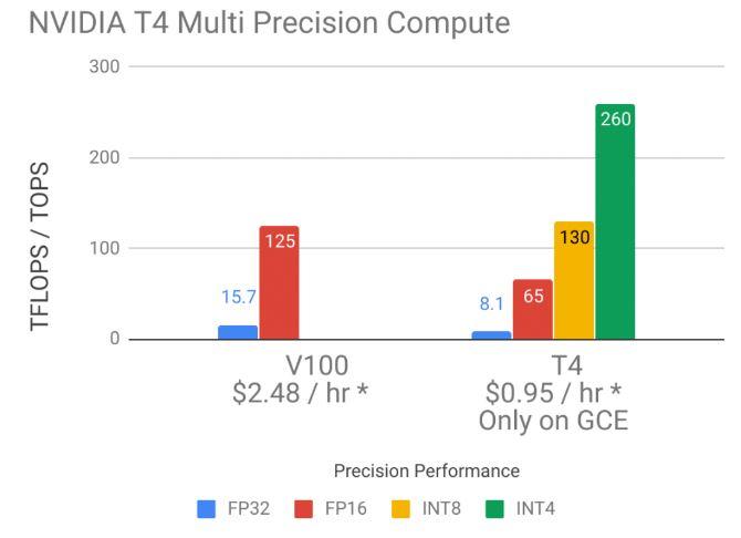 NVIDIA Tesla T4 V V100 Multiple Precision Compute GCP