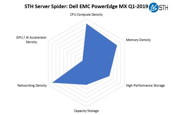 STH Server Spider Dell EMC PowerEdge MX Q1 2019