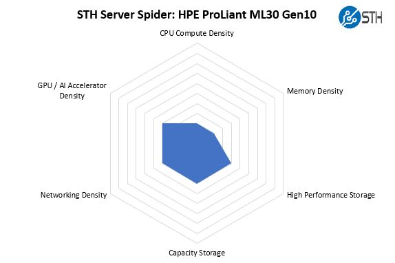 STH Server Spider HPE ProLiant ML30 Gen10