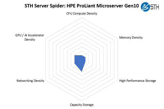 STH Server Spider HPE ProLiant MicroServer Gen10