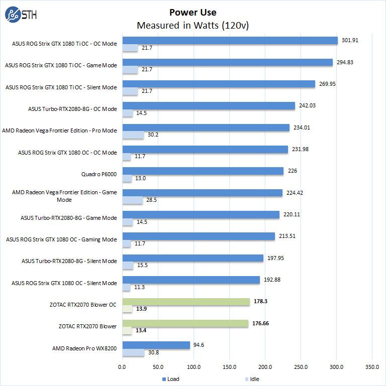 Stress Test Nvidia Gpu: ZOTAC GeForce RTX 2070 Blower Style NVIDIA GPU Review
