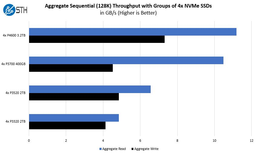 4x P4600 P3700 P3520 P3320 Aggregate NVMe Throughput