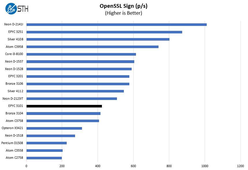 AMD EPYC 3101 OpenSSL Sign Benchmark