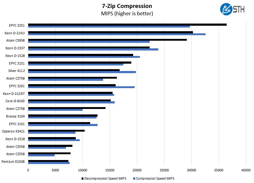 AMD EPYC 3151 7zip Compression Benchmark