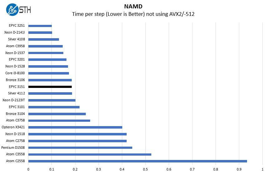 AMD EPYC 3151 NAMD Benchmark