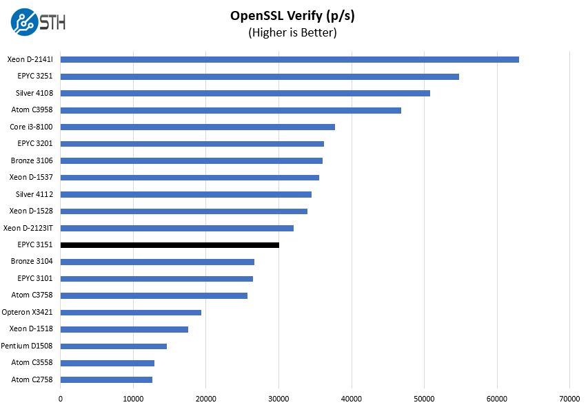 AMD EPYC 3151 OpenSSL Verify Benchmark
