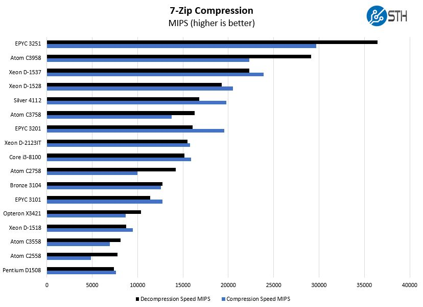 AMD EPYC 3201 7zip Compression Benchmark