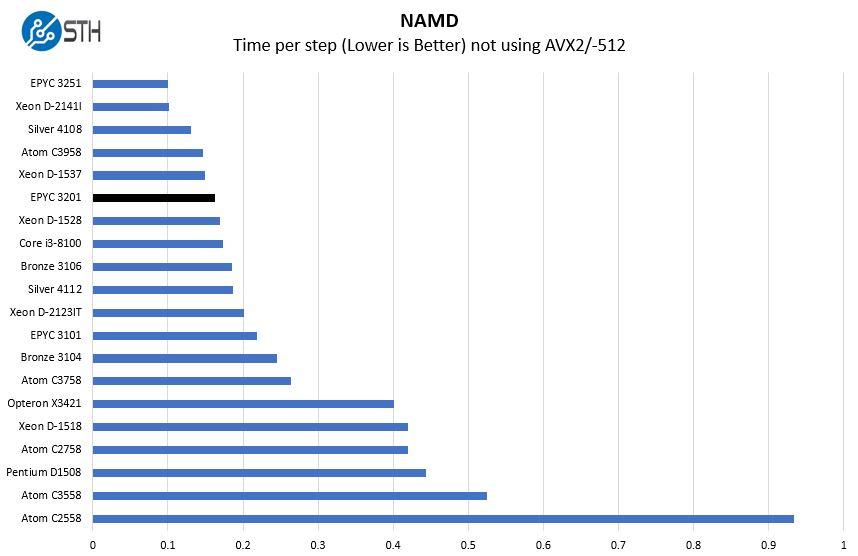 AMD EPYC 3201 NAMD Benchmark