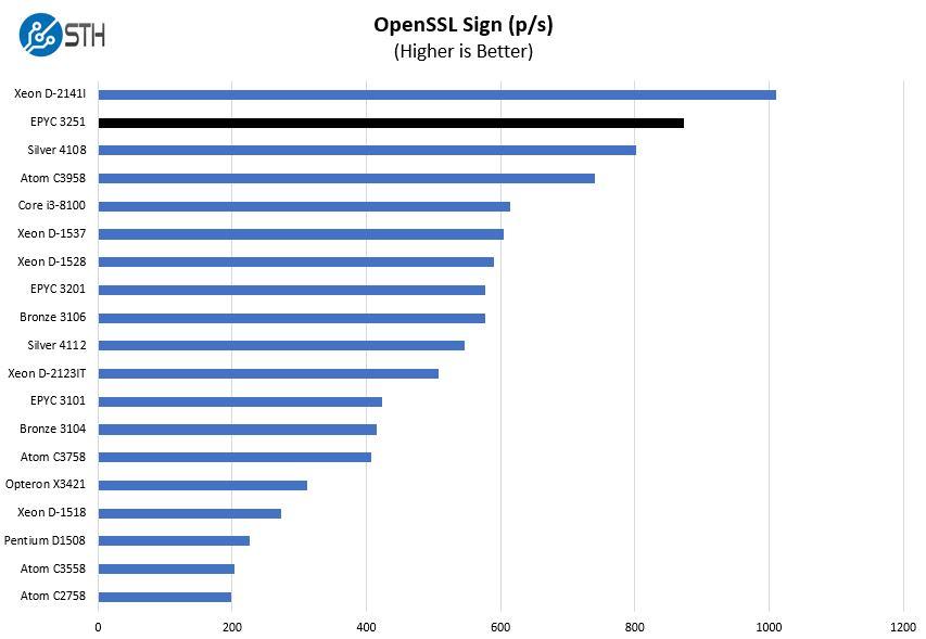 AMD EPYC 3251 Production OpenSSL Sign Benchmark