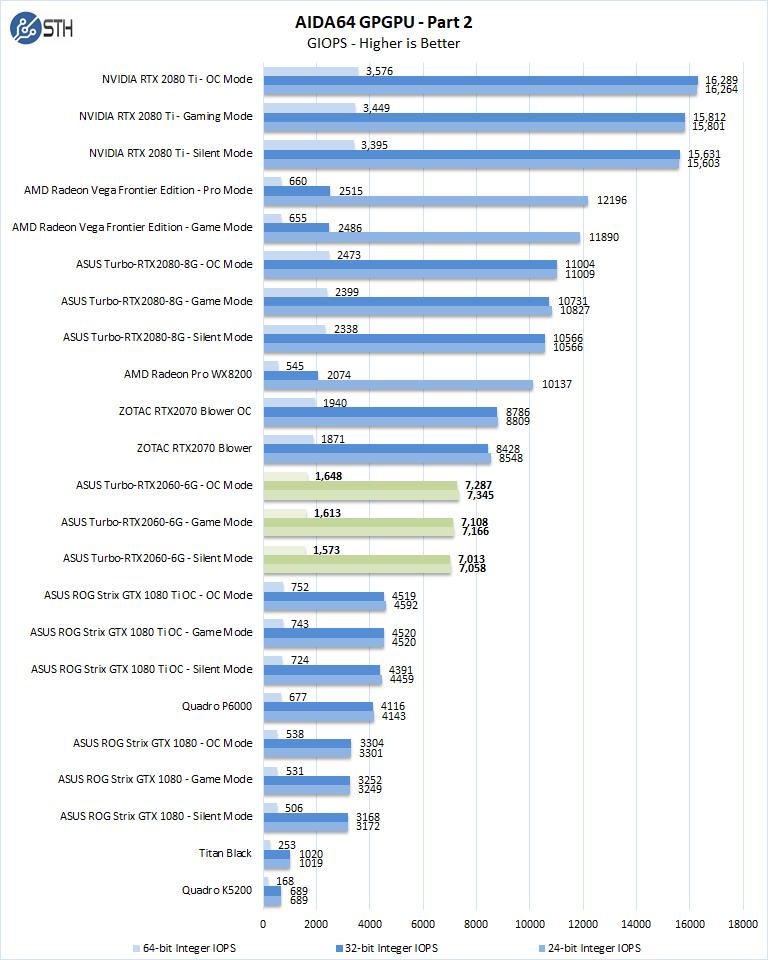 ASUS Turbo RTX2060 6G AIDA64 GPGPU Part 2