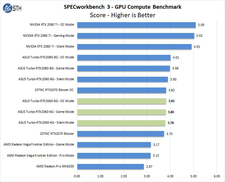 ASUS Turbo RTX2060 6G SPECworkbench GPU Compute