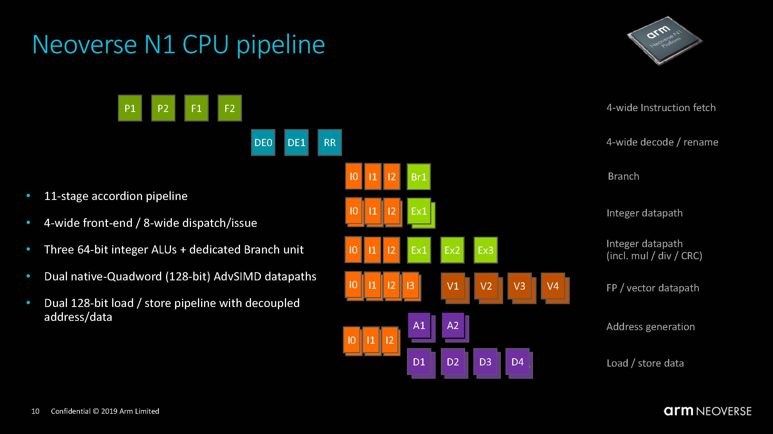 Arm Neoverse N1 Tech Day Neoverse N1 Pipeline