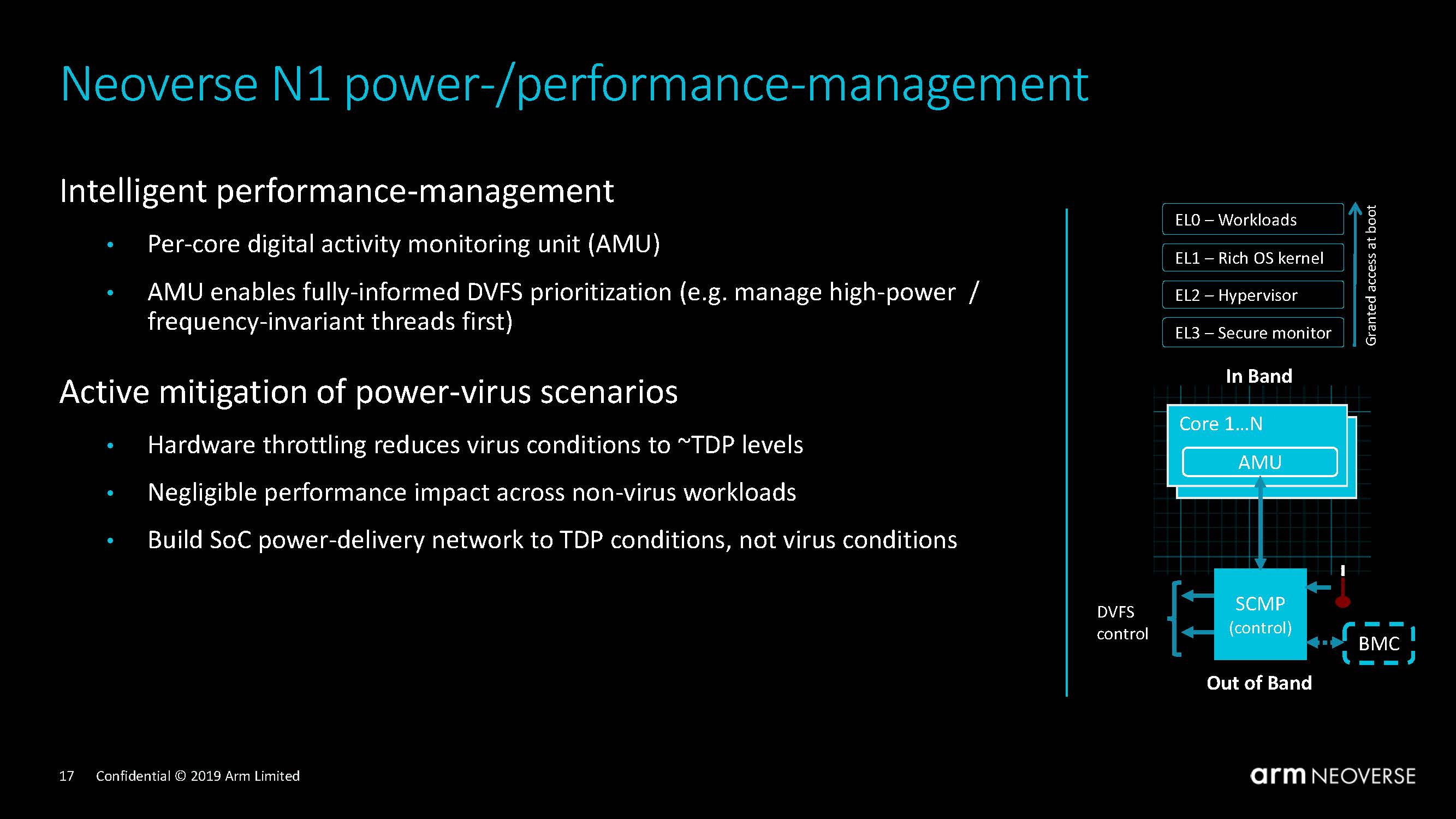 Arm Neoverse N1 Tech Day Power Performance Management