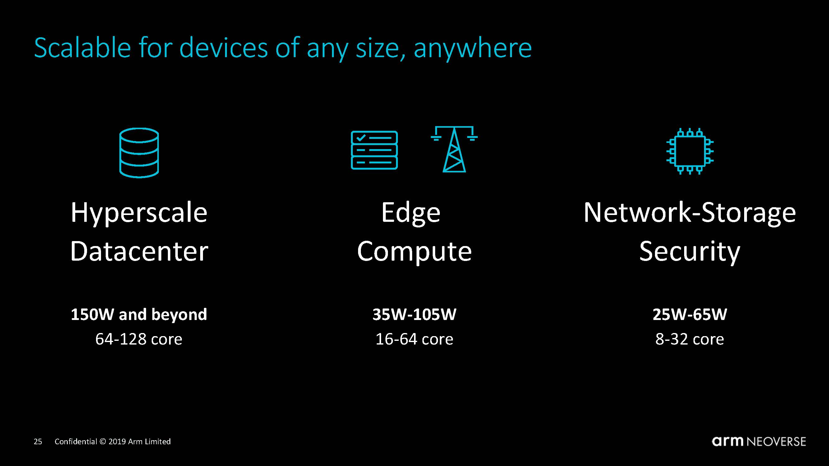 Arm Neoverse N1 Tech Day Range Of Devices