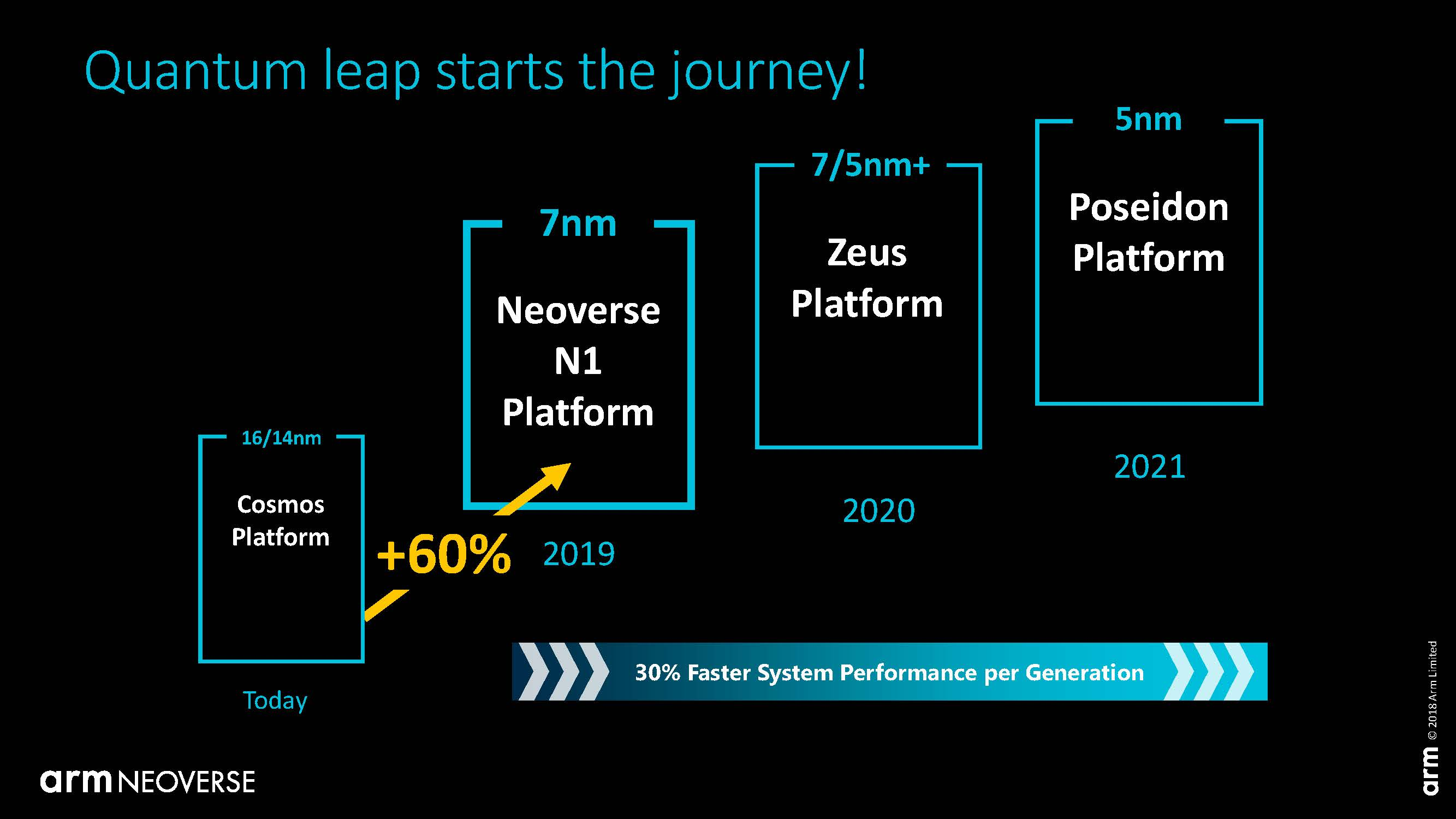 Arm Neoverse N1 Tech Day Roadmap