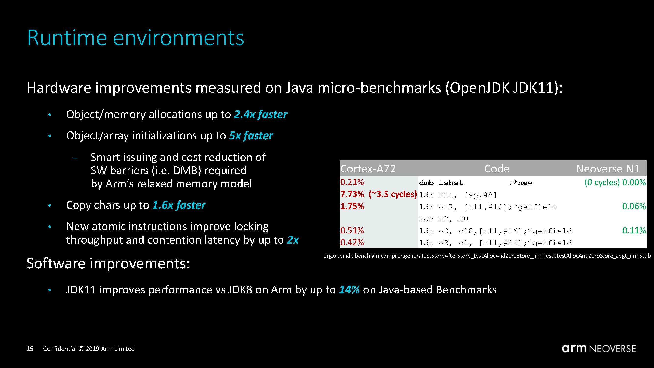 Arm Neoverse Tech Day 2019 Java Performance