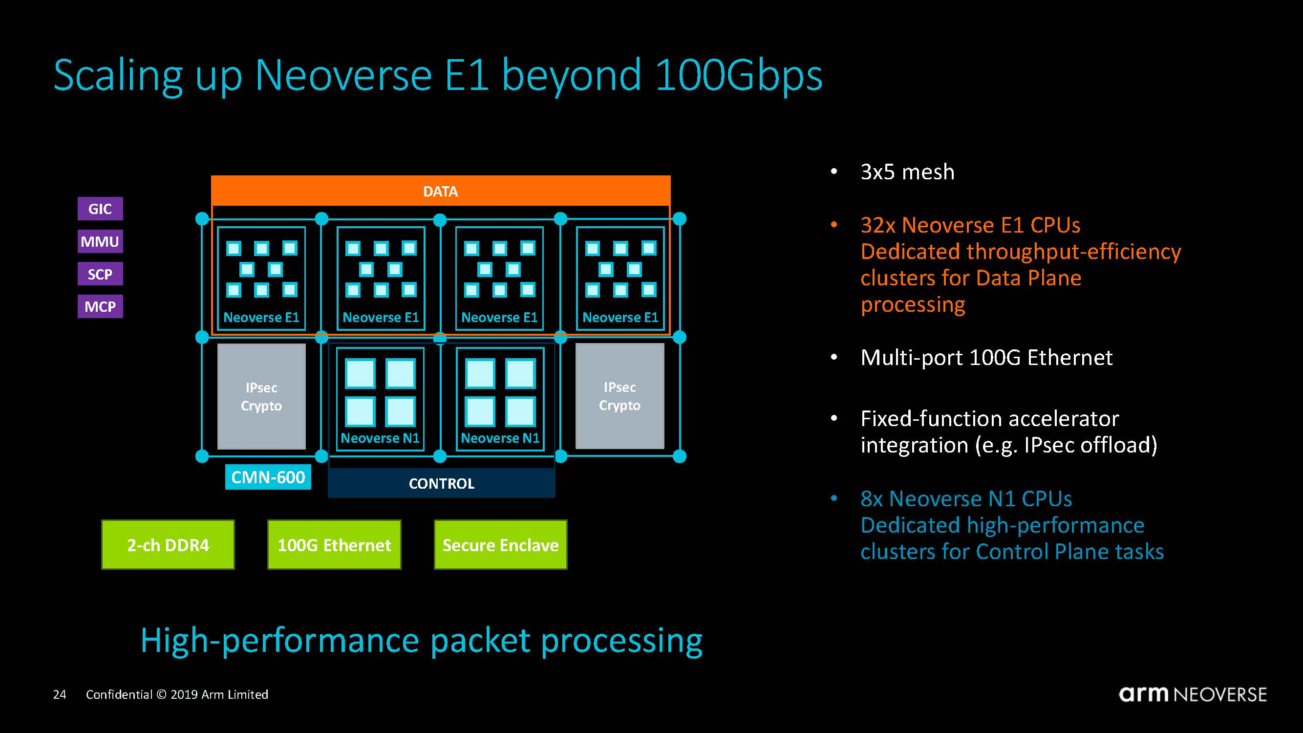 Arm Neoverse Tech Day 2019 Neoverse E1 Beyond 100Gbps