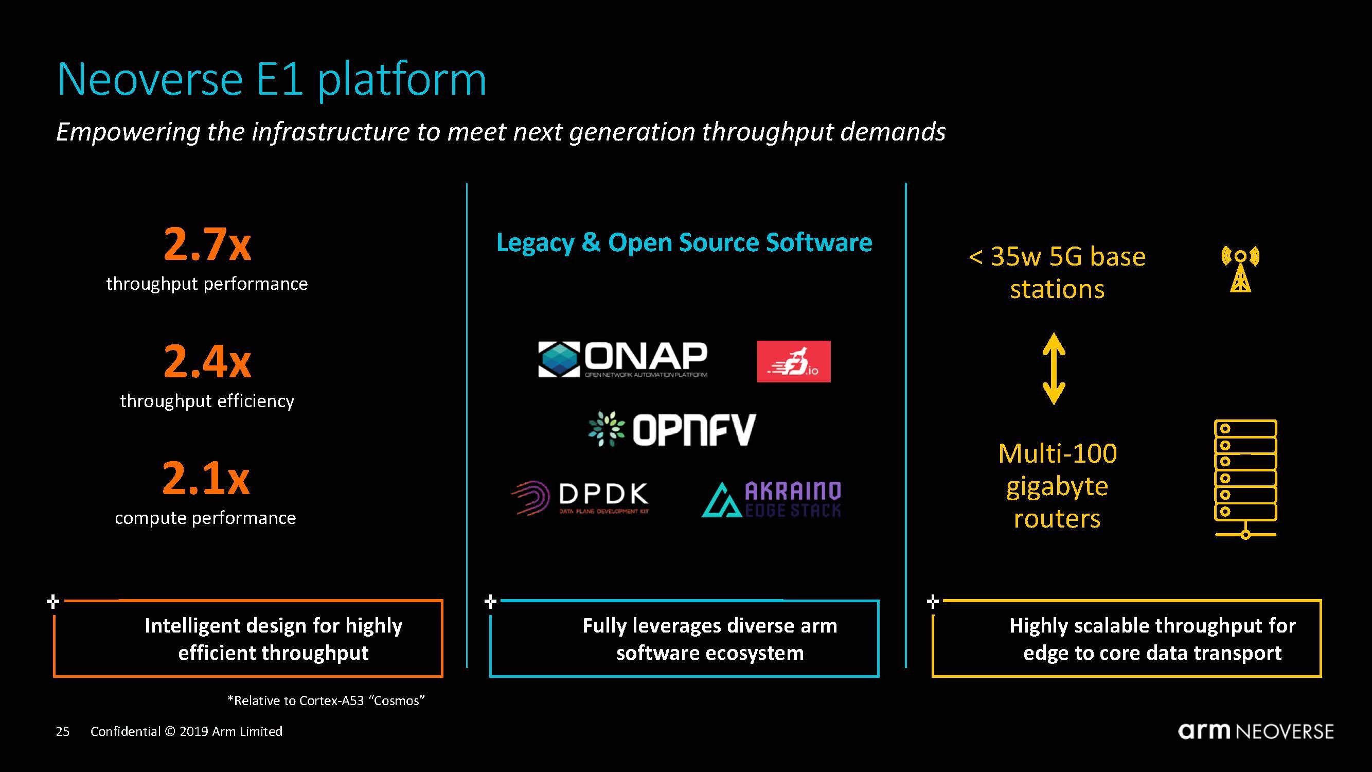 Arm Neoverse Tech Day 2019 Neoverse E1 Platform Ecosystem
