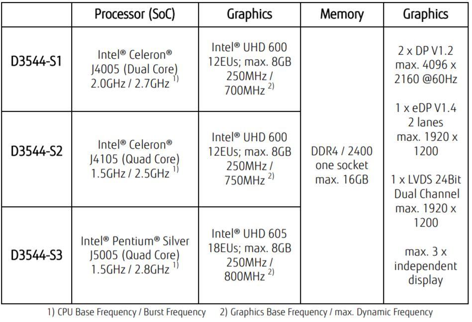 Fujitsu D3544 S Motherboard Table