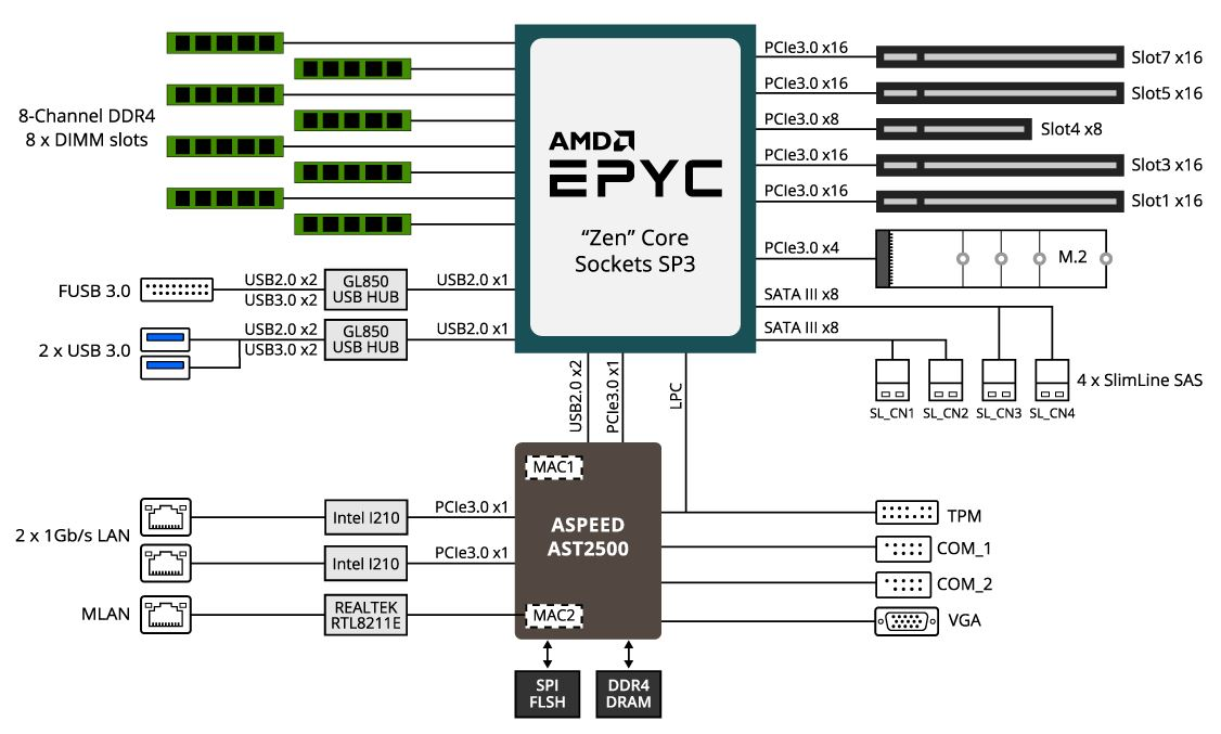 Gigabyte MZ01 CE1 Block Diagram