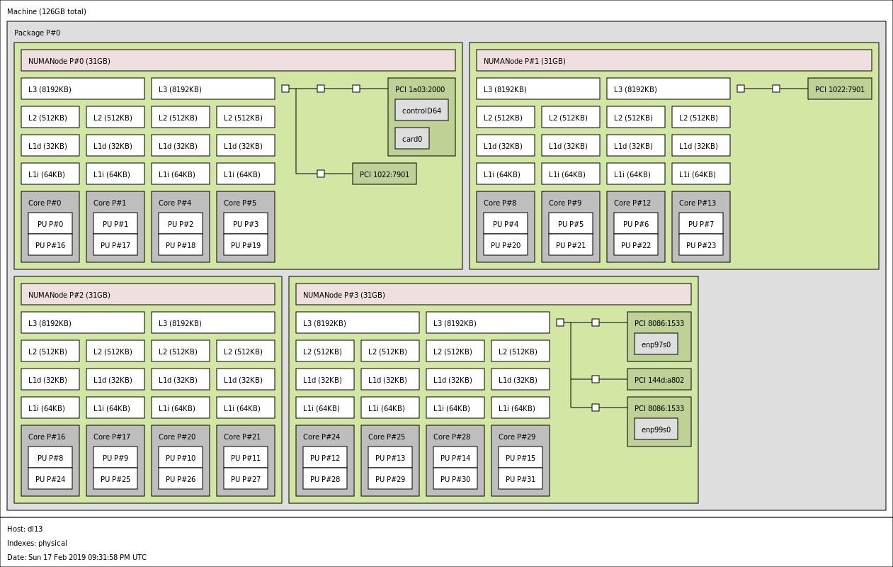 Gigabyte MZ01 CE1 Topology Without GPU