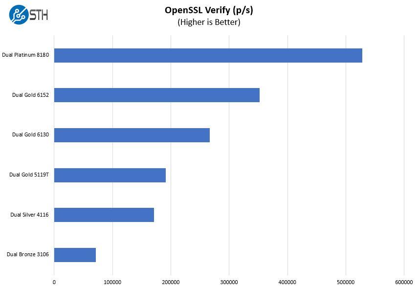 Inspur NF5468M5 OpenSSL Verify Benchmark Options