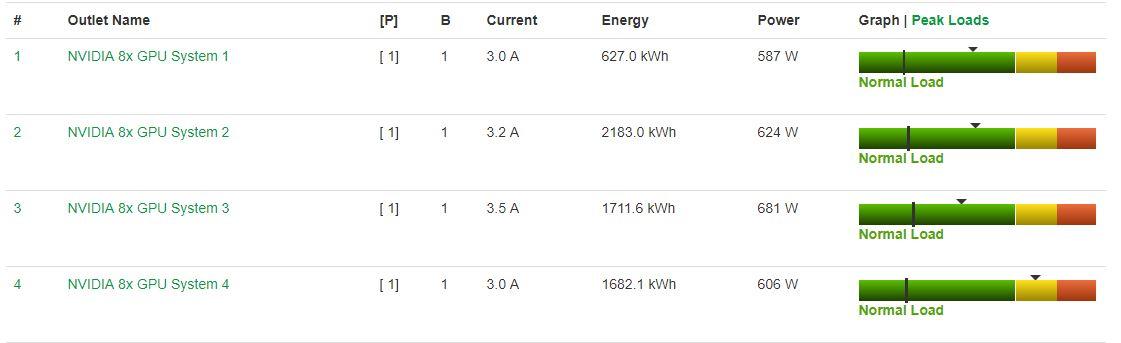 Inspur NF5468M5 Power Consumption