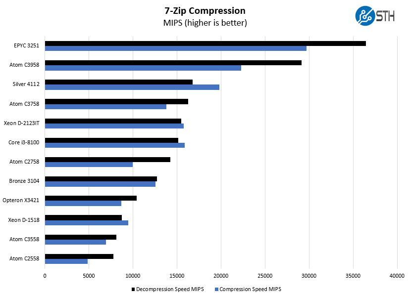 Intel Atom C3758 7zip Compression Benchmark