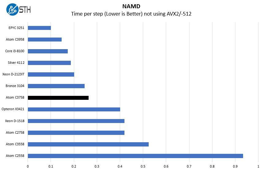 Intel Atom C3758 NAMD Benchmarks
