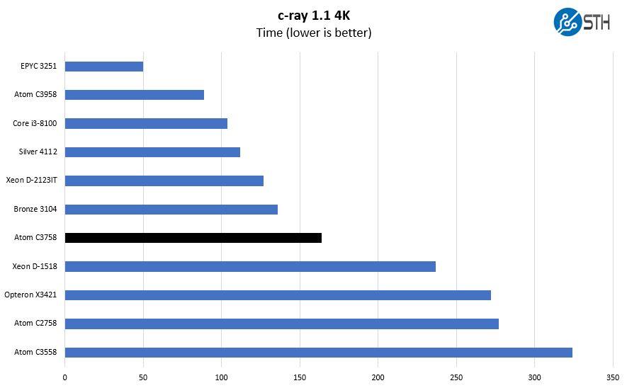 Intel Atom C3758 C Ray 4K Benchmark