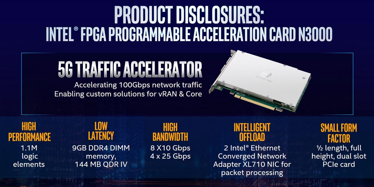Intel FPGA N3000 Accelerator