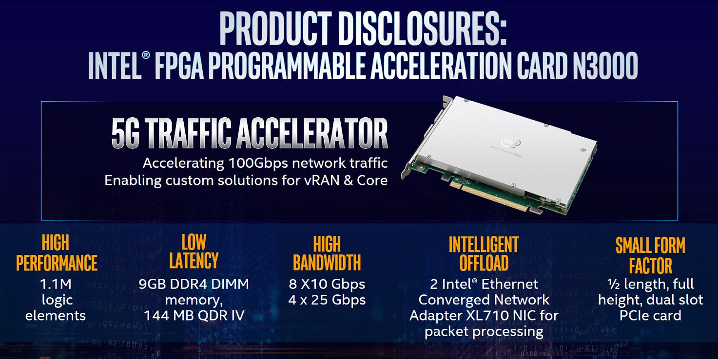 Intel FPGA N3000 Accelerator - ServeTheHome