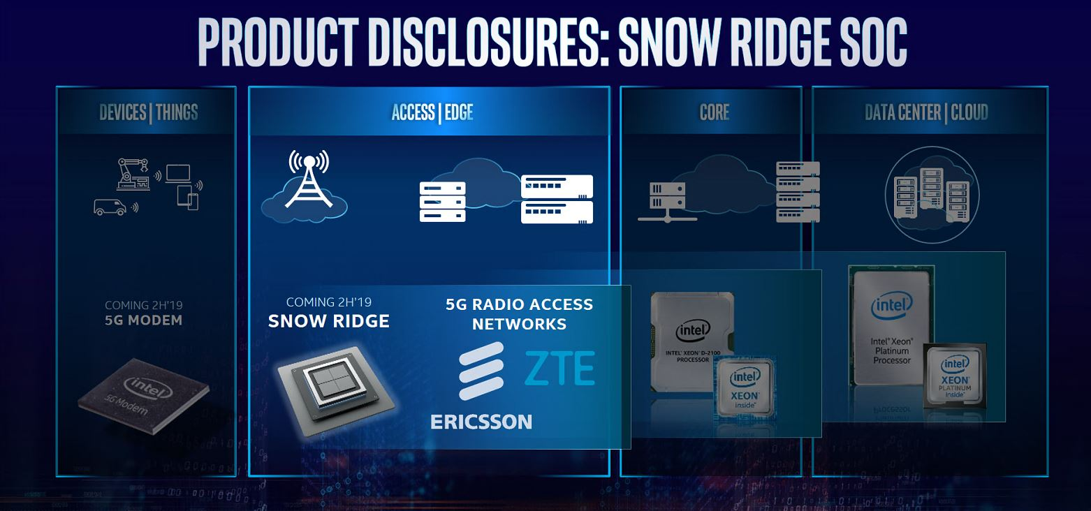 Intel Snow Ridge SoC In Ericsson And ZTE Platforms