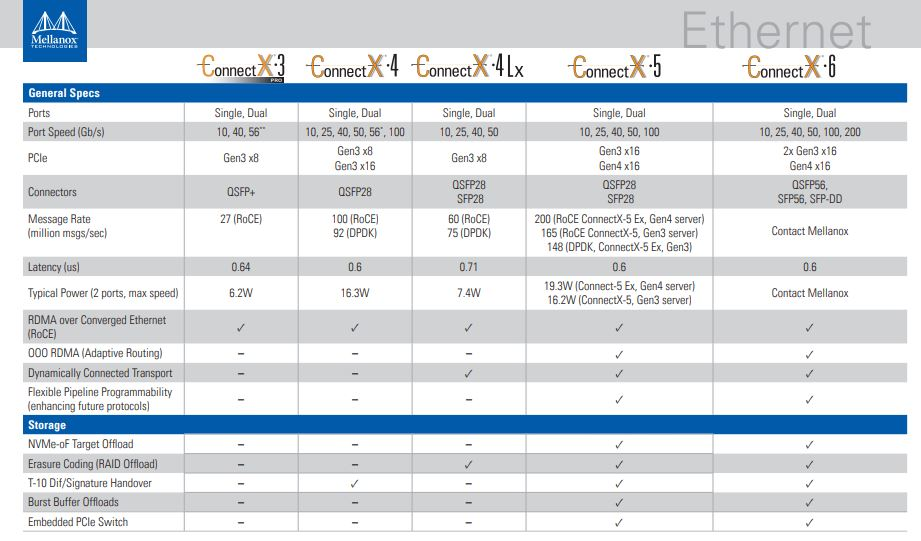 Mellanox ConnectX 4 ConnectX 5 And ConnectX 6 Ethernet Comparison Chart 1
