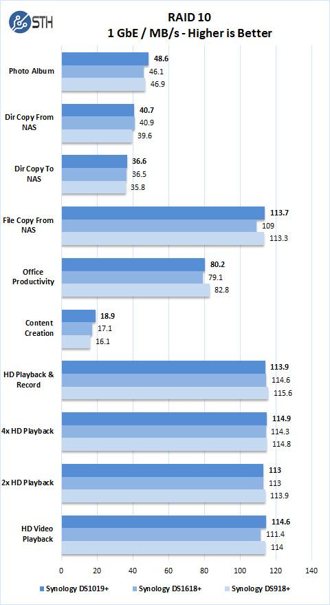 Synology DS1019+ RAID 10