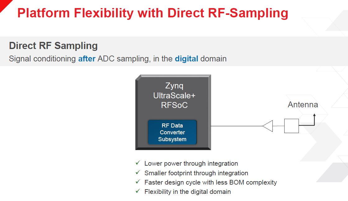 Xilinx Zynq UltraScale+ RFSOoC Direct RF Sampling