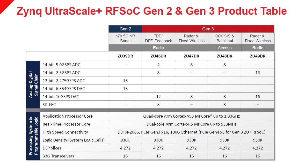 Xilinx Zynq UltraScale+ RFSOoC Gen2 And Gen3 Product Table Update